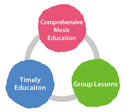 3_Principles_of_Group_Lessons