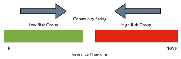 Community Ratings Diagram