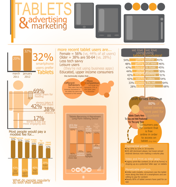 Tablets Infographic Final resized 600