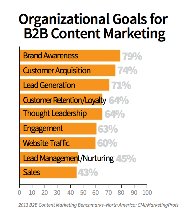 B2B Goals for Content Marketing