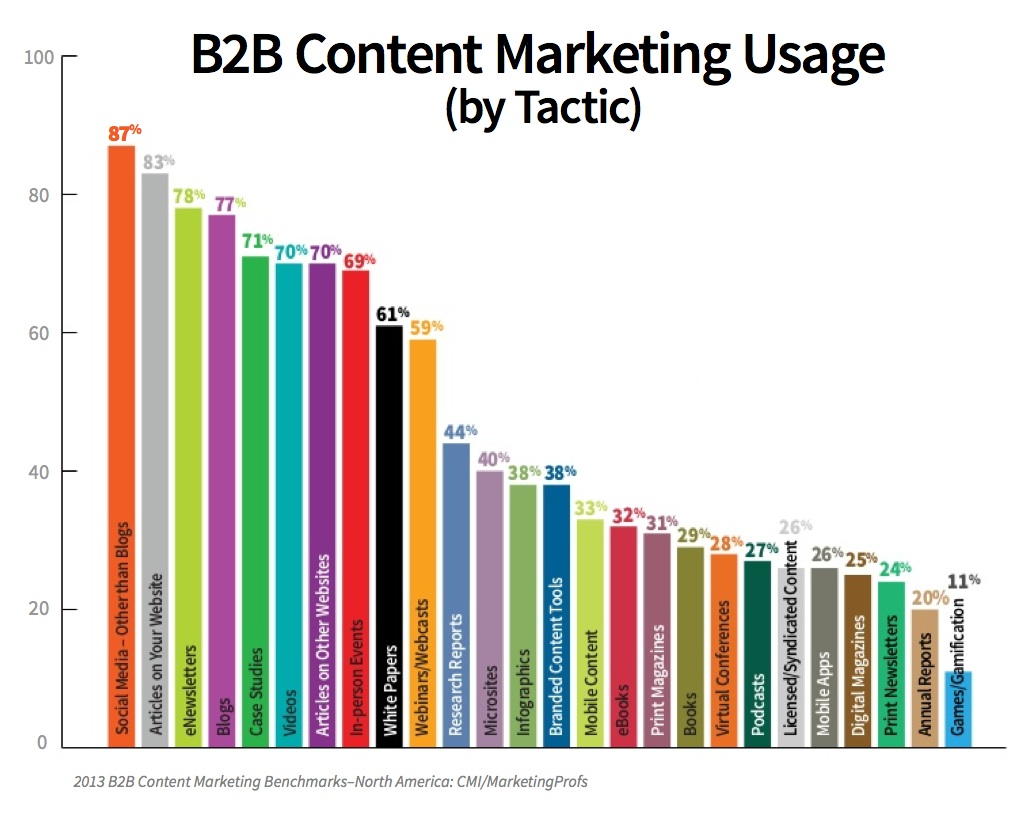 Content Marketing Usage
