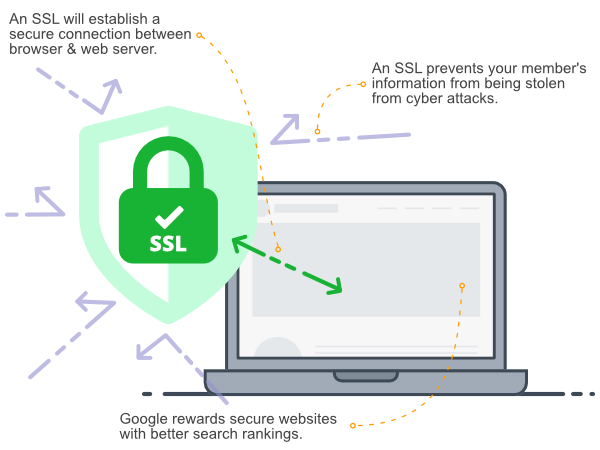 An SSL will establish a secure connection between browser and web server. Google also rewards secure website with better search rankings.