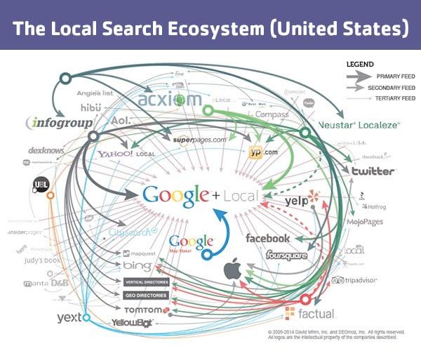 local-ecosystem