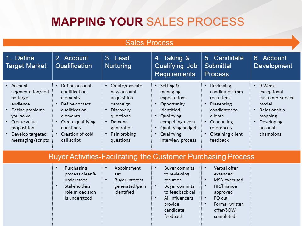mapping_your_sales_process.png