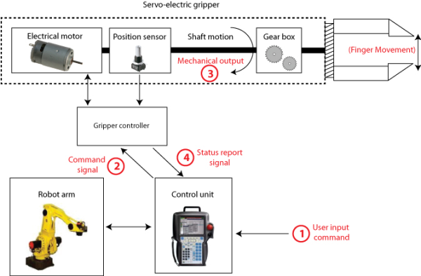 Emerging Applications in Robotic Industrial and Service