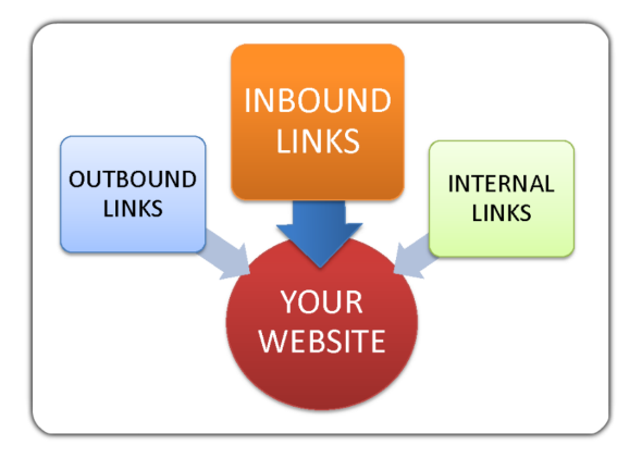 why quality inbound links matter