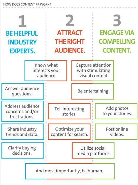 Relaciones públicas online no significa publicidad ¿lo sabías?