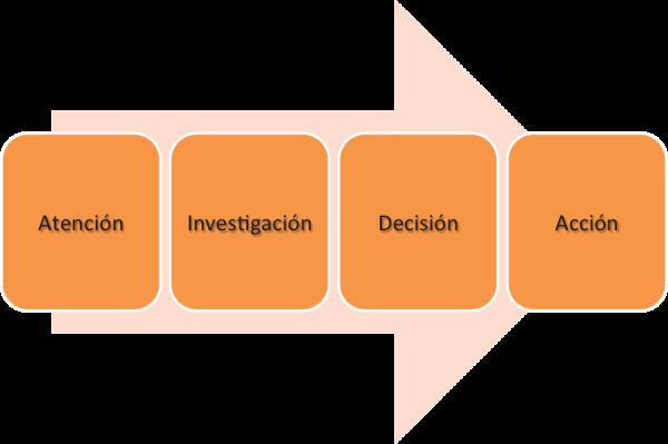 ciclo de compra resized 600 Smart Content: la adaptación del contenido al ciclo de compra