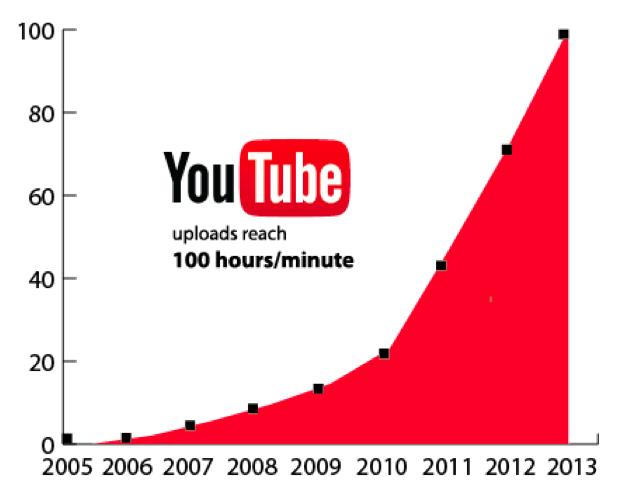 Captura de pantalla 2014 11 05 19.43.31 Videomarketing y Youtube, una tendencia en alza