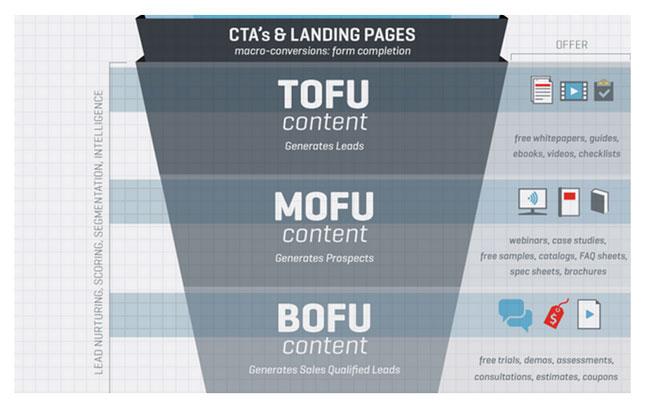 Tres ofertas para tres situaciones: TOFU, MOFU y BOFU