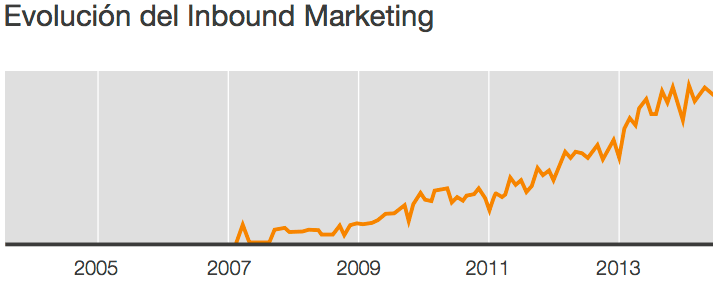 evolucion-inbound-marketing