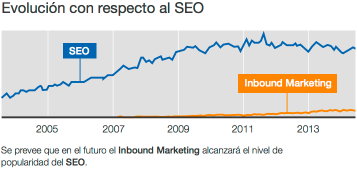 Inbound Marketing versus SEO