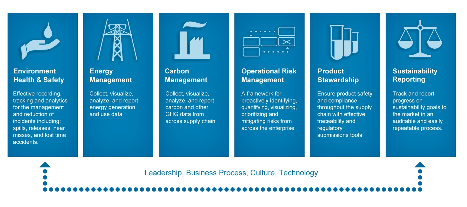 enterprise sustainability management