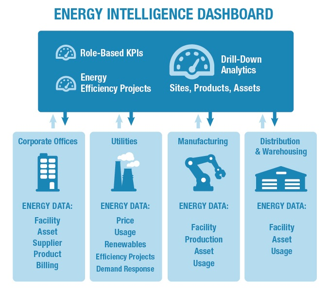 energy intelligence dashboard
