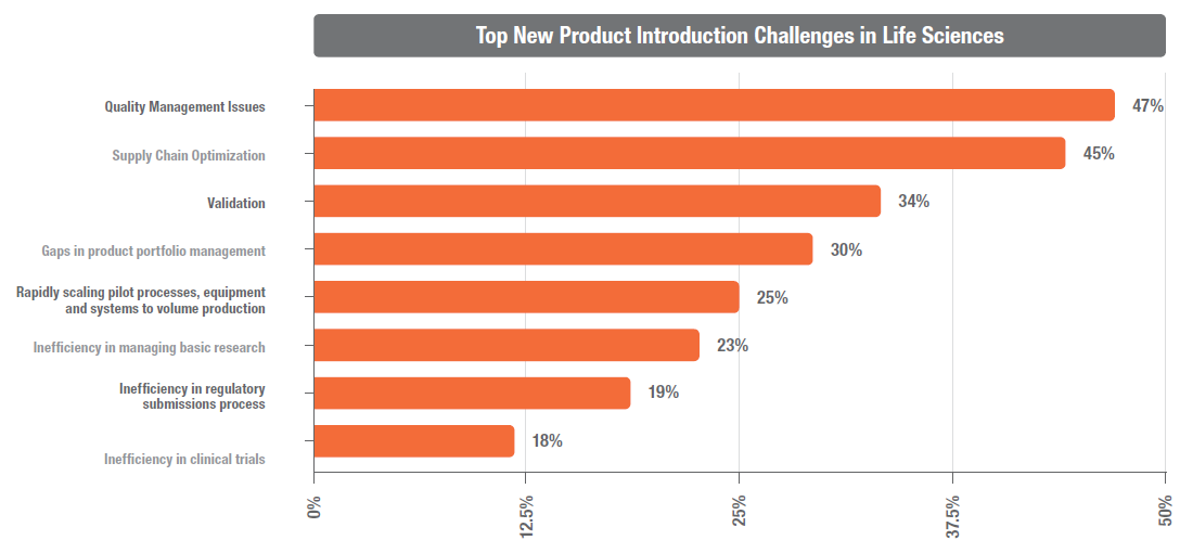 what are the challenge and risks faced by technology companies in new product introduction An oracle financial services thought leadership paper february 2012 modernize or fail: the modernization challenges facing banks, and the technology.