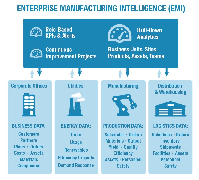 enterprise manufacturing intelligence