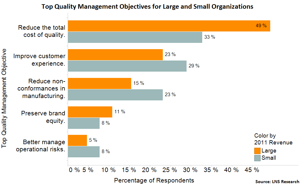 managerial roles in small and big organisations Chapter 1 decision making and the role of  are represented by two professional organisations:  areas in which public accountants and managerial.