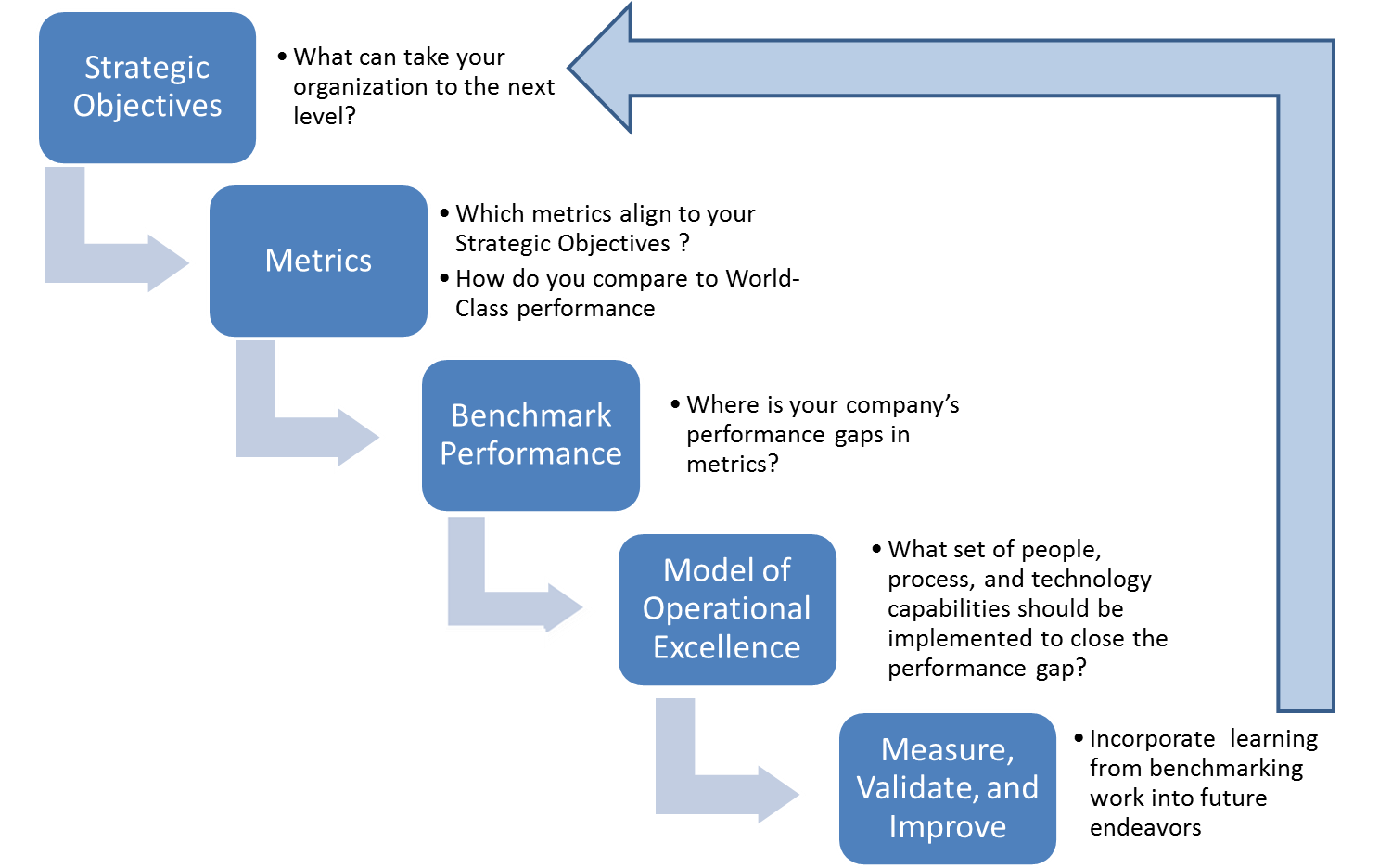 benchmarking research best practices benchmarking research