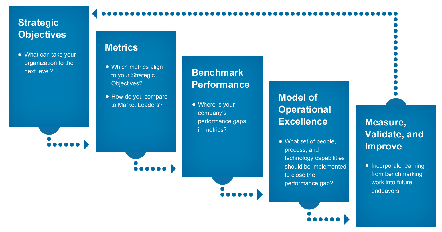 research methodology objectives