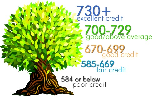 730 Credit Score >> How To Raise Your Credit Score By 100 Points In 45 Days