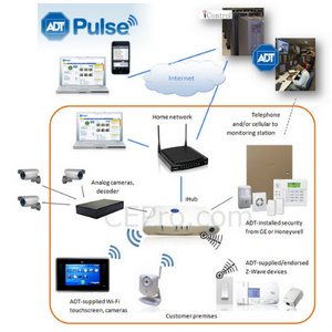 Outside garage door locks - Adt Pulse Is Home Automation And Security