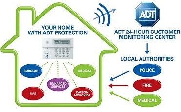 Home security los angeles Best home security los angeles