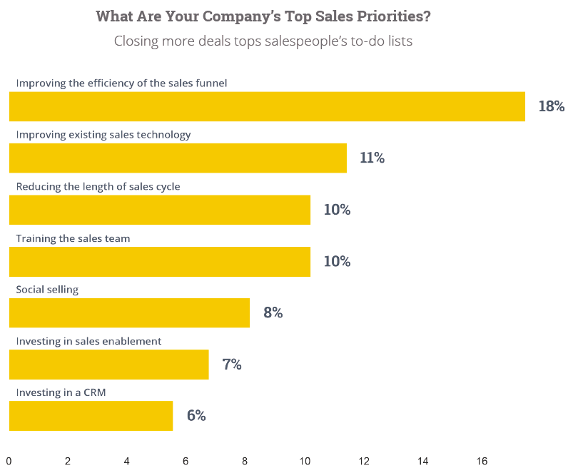 HubSPot_PROSAR: Sales priorities for busines in 2015
