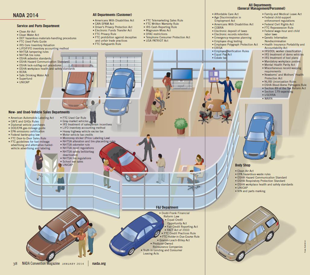 Auto Dealers: Embrace Regulations to Close Sales, Simplify Compliance