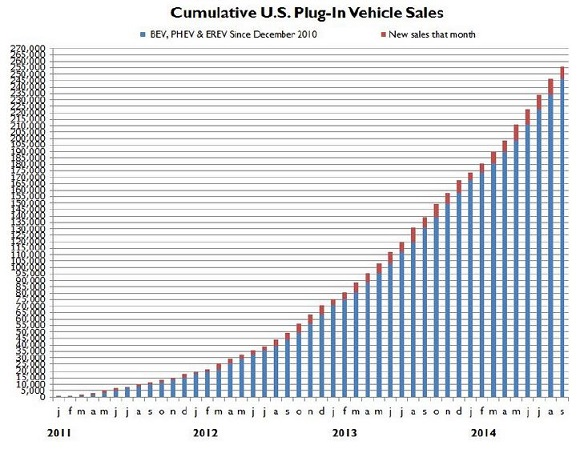 US Plug In Vehicle Sales