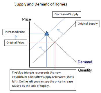 Home Supply Aramco Mortgage