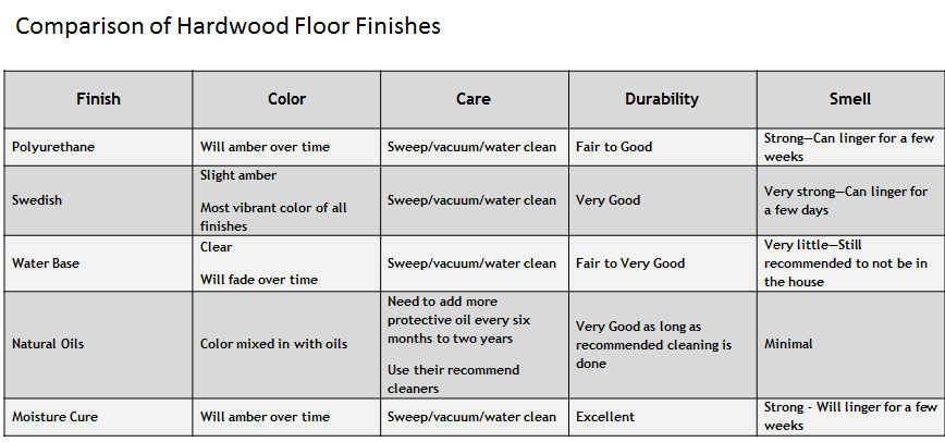 how to finish a hardwood floor with polyurethane