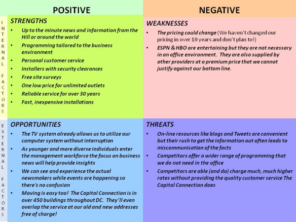 swot analysis of customer service Results: as you see above, this swot analysis has created the seeds of an action marketing plan, providing clear direction for how this small business can counter their competitions' marketing efforts and increase their own customer base.