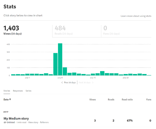 Best Practices for Adding Medium to Your Blog Strategy_Audience Stats