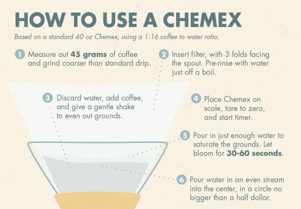 infographics that explain a process