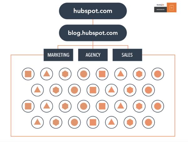 A typical inbound marketing structure