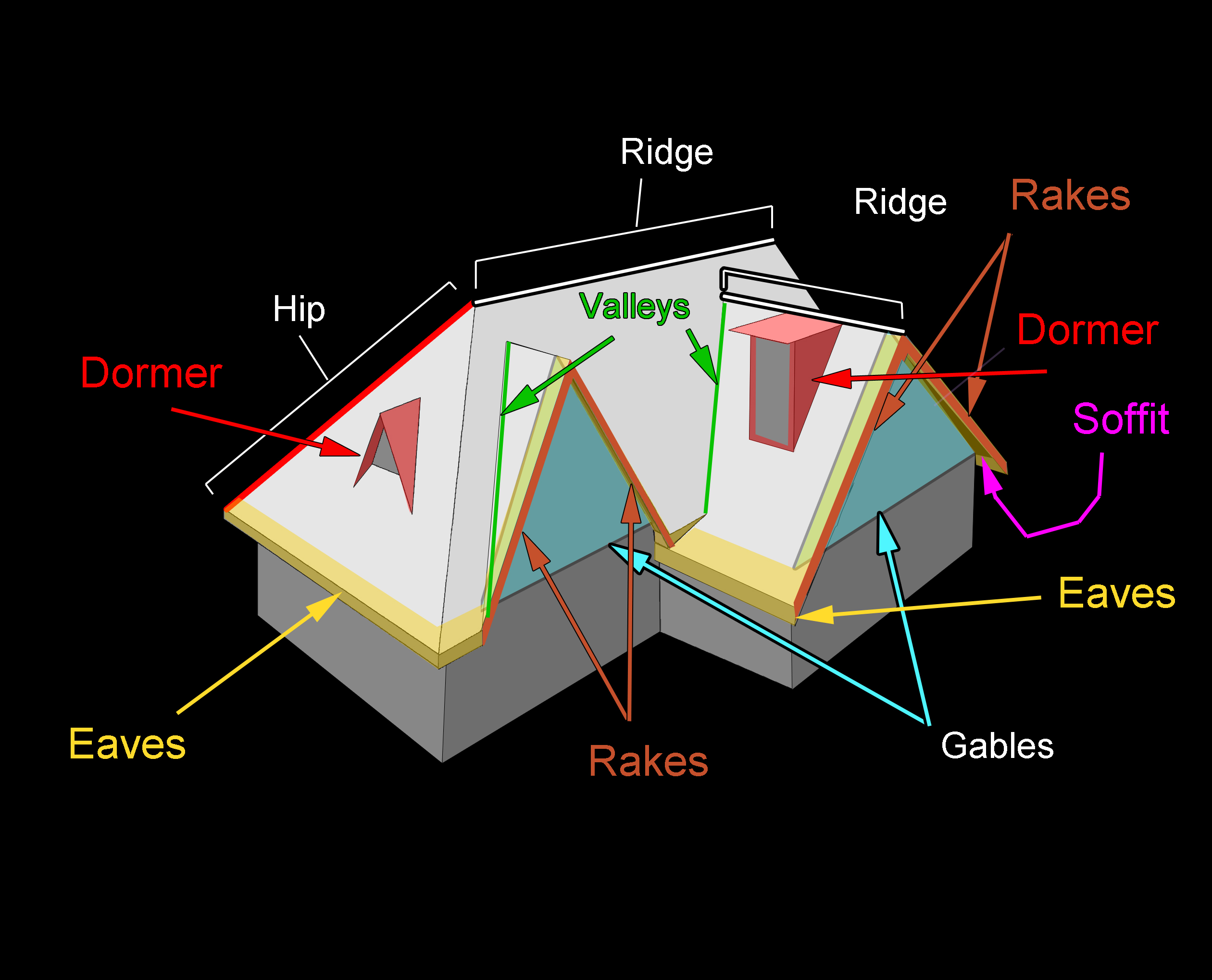 Roofing Components And Terms You Should Know