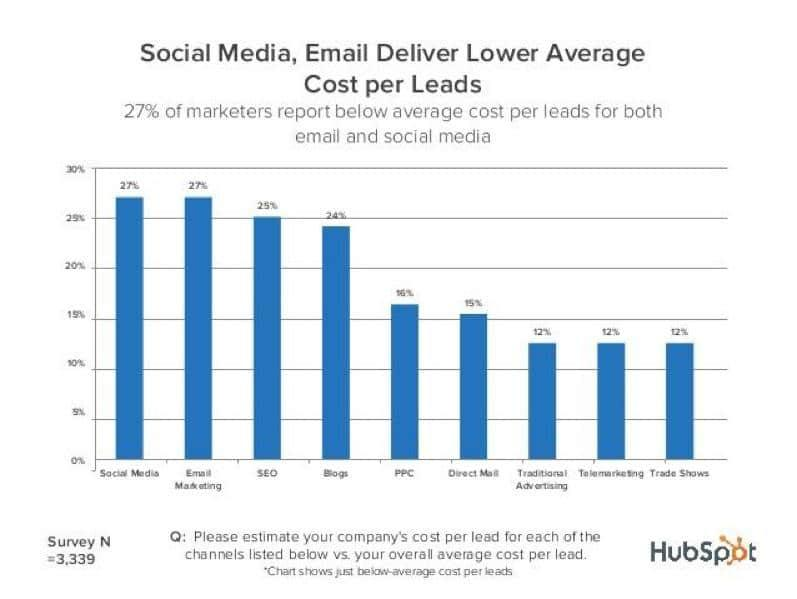 Social Media Email Deliver a Lower Average Cost Per Lead