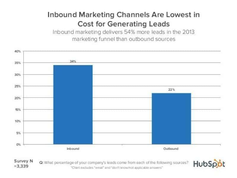 Inbound Marketing Channels are Lowest in Cost