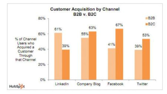 Customer Acquisition by Channel B2B vs B2C