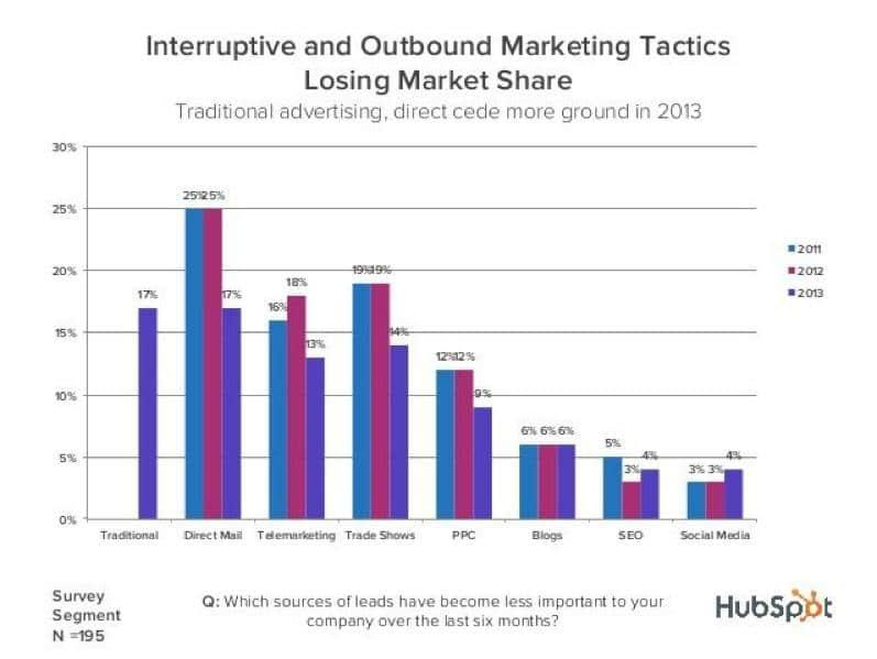 Interruptive and Outbound Marketing Tactics Losing Market Share