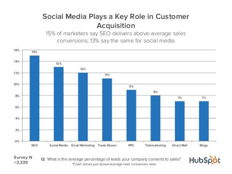 Social Media Plays a Key Role in Customer Acquisition