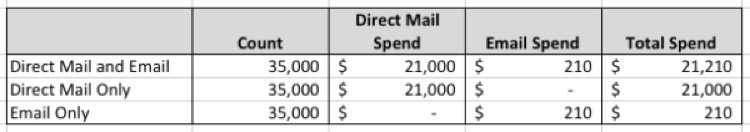 Direct Mail Spent in 2012
