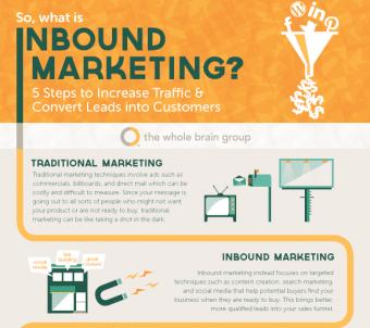 Inbound Marketing Infographic: 5 Steps for Success