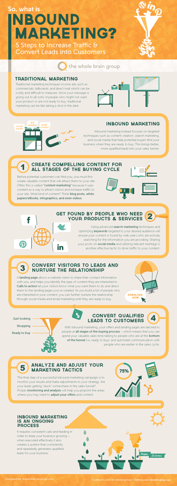 Inbound Marketing Infographic: 5 Steps for Success