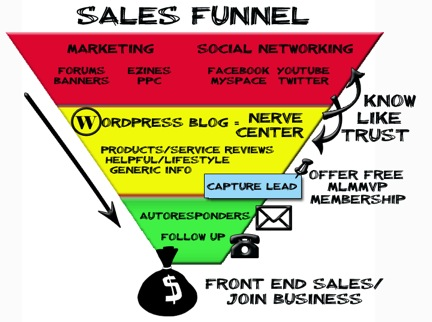 Optimizing Your Sales Funnel To Skyrocket Your Lead Generation