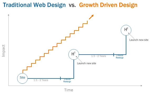 growth-driven-design-1.png