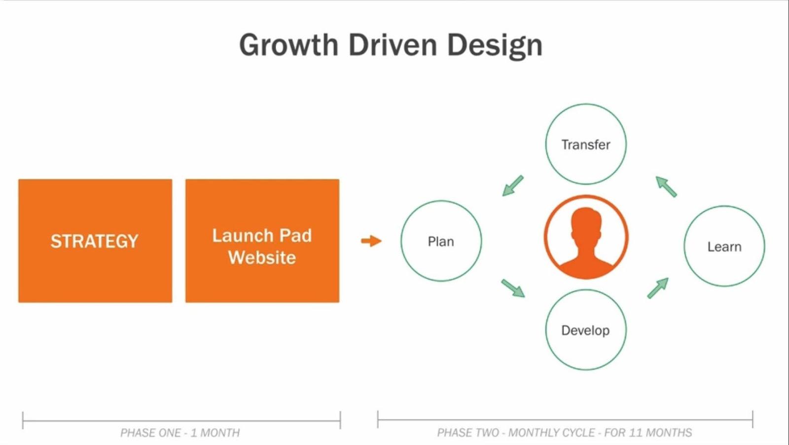 growth-driven-design-4.jpg
