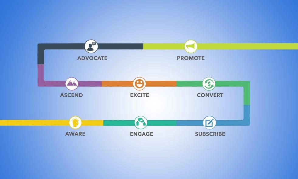 Inbound Marketing vs. the Value Journey Canvas