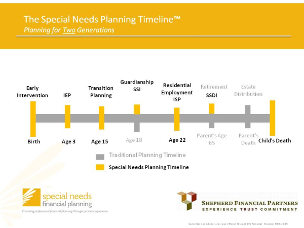 Building a special needs planning timeline for Building a house timeline