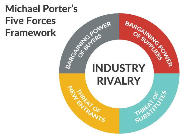 porters five forces model aircraft manufacturing The five forces model was devised the short video below provides an overview of porter's five forces model and there are suppliers of aircraft.